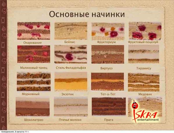 Начинки для бисквитных тортов рецепты